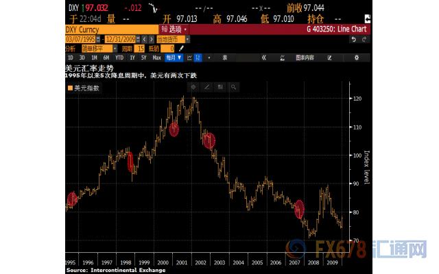 领峰-美元汇率走势图