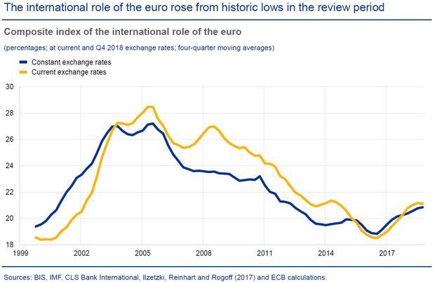 欧元汇率走势图