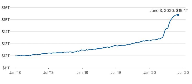 领峰环球-银行存款图表