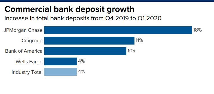 领峰环球-各银行存款增幅图