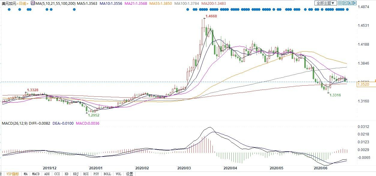 外汇-美元兑日元走势图
