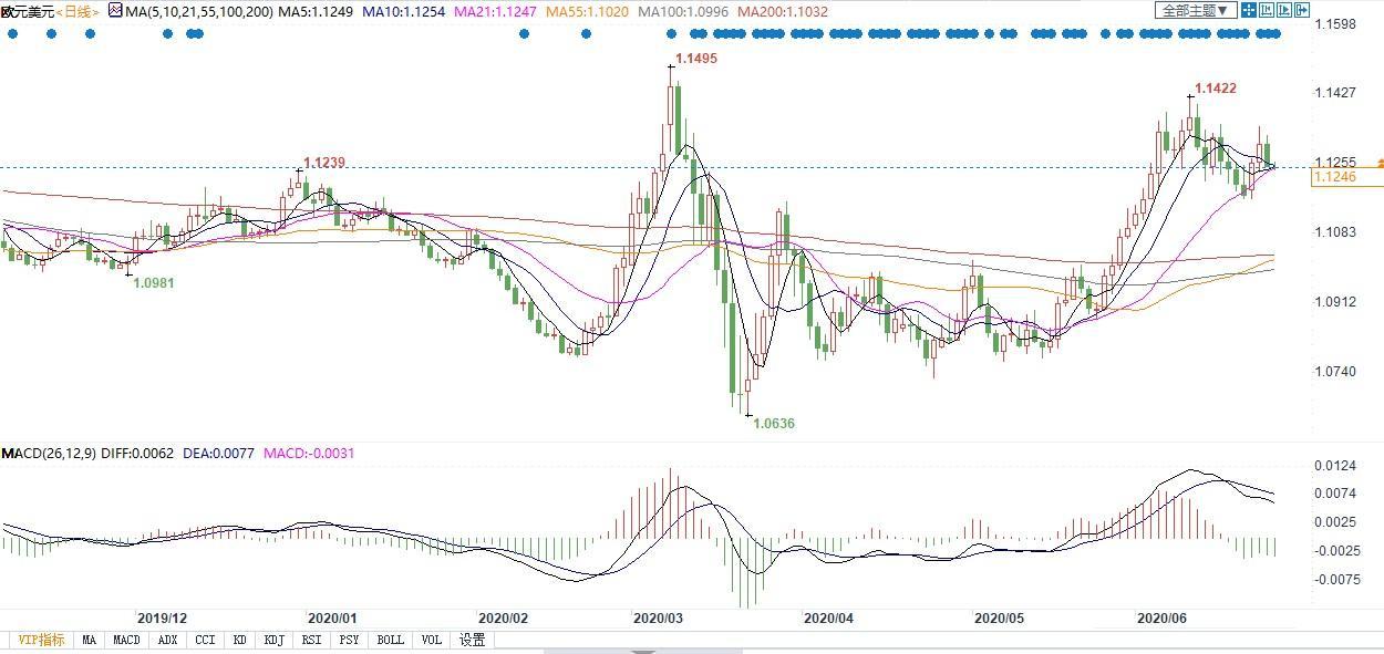 欧元兑美元日线图