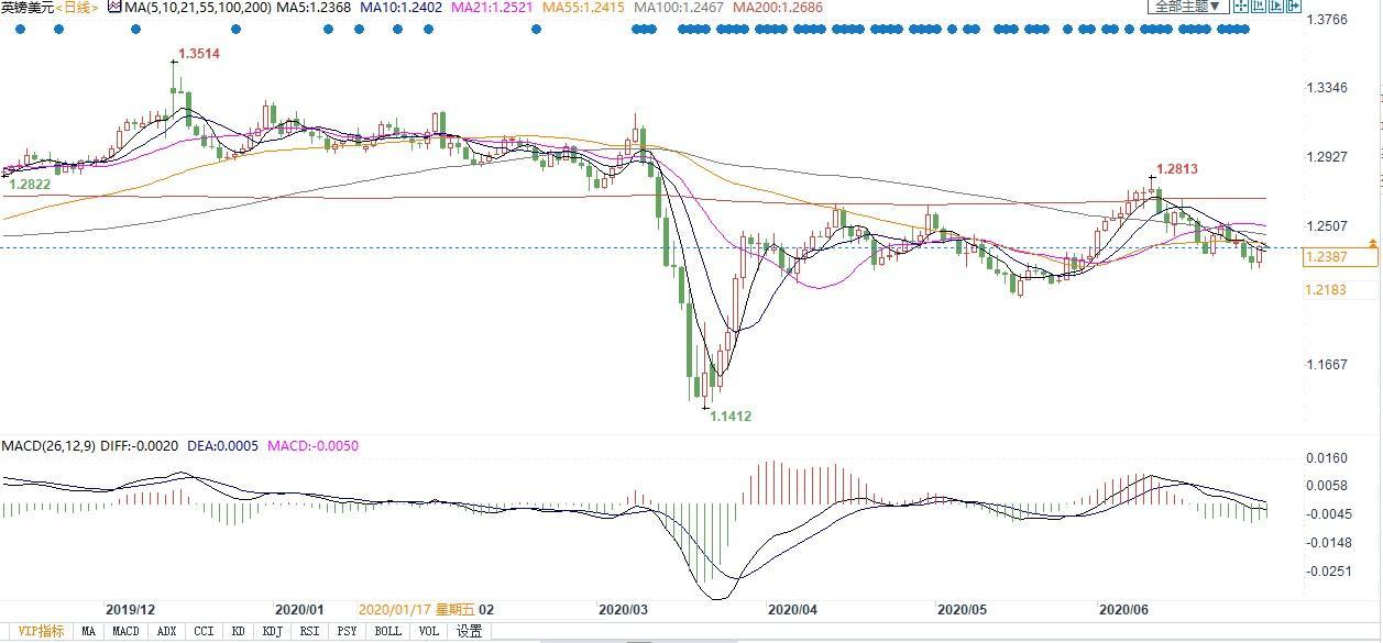 领峰环球-英镑兑美元走势图