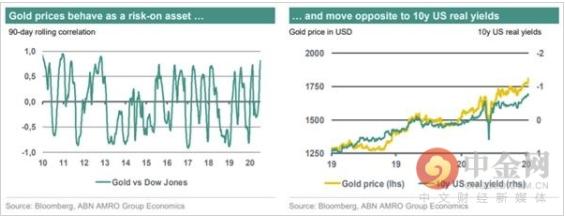 领峰环球-黄金/股票走势图