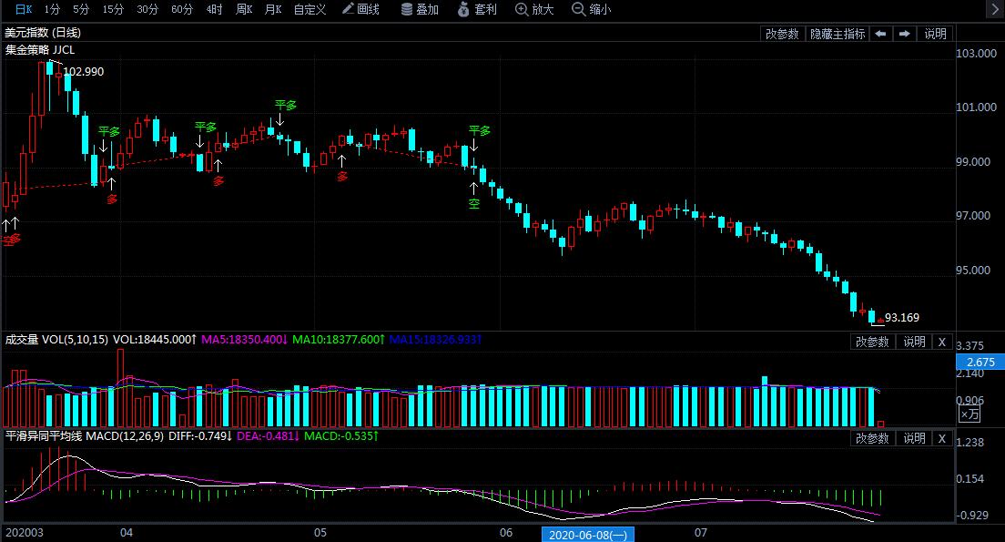 领峰环球-美元指数走势图