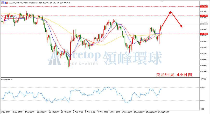 领峰环球-美元/日元走势图