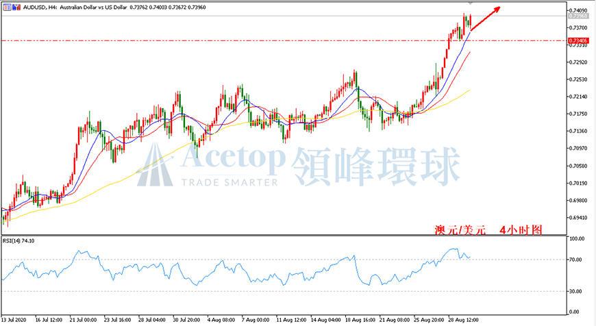 领峰环球-澳元/美元走势图