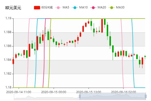 领峰环球-欧元/美元走势图