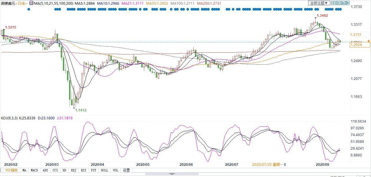 领峰环球-英镑/美元走势图