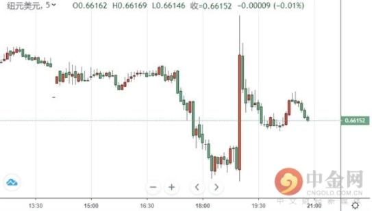 领峰环球-纽元/美元走势图