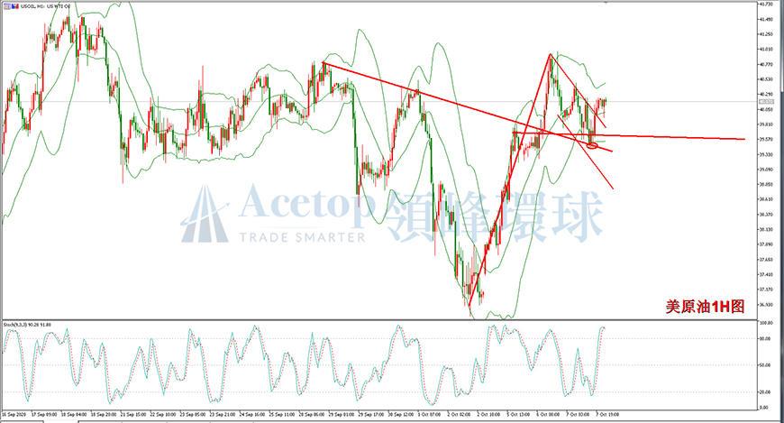 领峰环球-美原油走势图