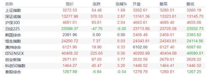 领峰环球-股市行情图