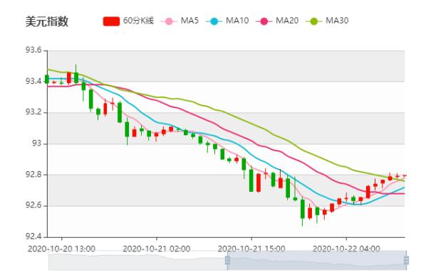 领峰环球-美元走势图