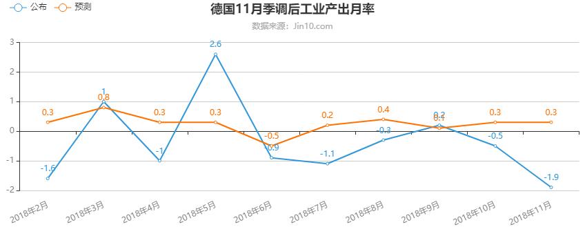 领峰外汇-德国11月季调后工业产出月率