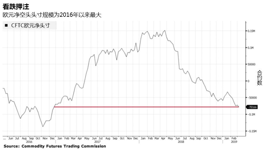 领峰-CFTC欧元净头寸走势图