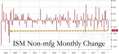 领峰-美国12月ISM非制造业PMI