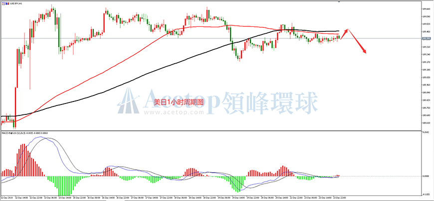 领峰环球-美元/日元