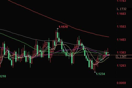 领峰-欧元兑美元日线图
