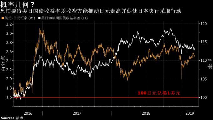 领峰-日元兑美元走势图