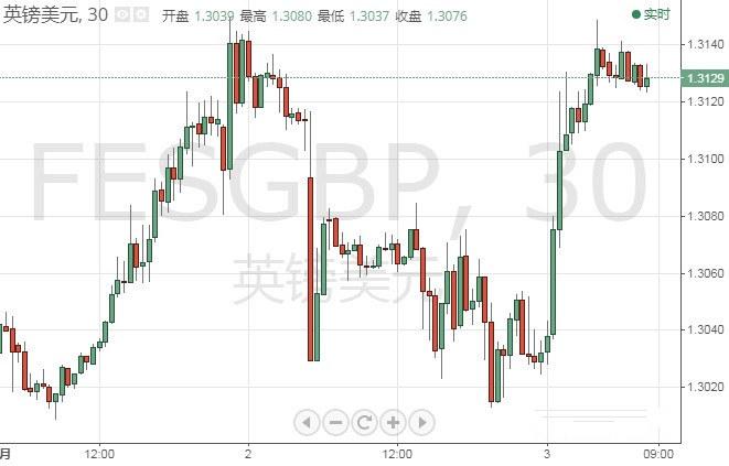 领峰-英镑/美元30分钟走势图