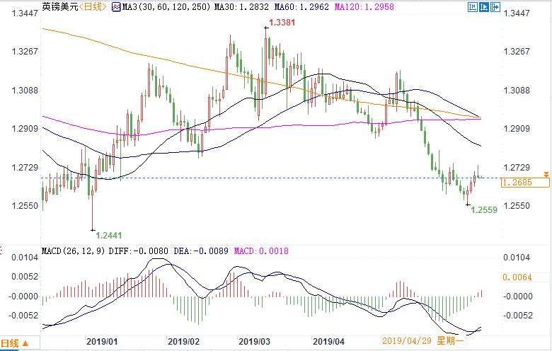 领峰-英镑兑美元日线图