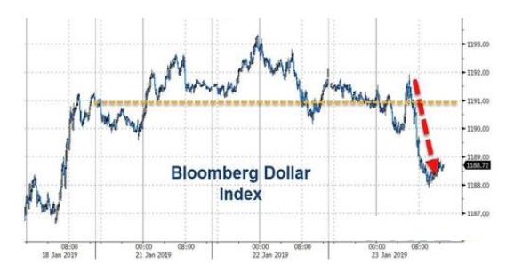 领峰外汇-彭博美元即期指数走势图