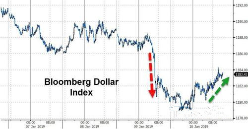 领峰外汇-彭博美元即期指数走势