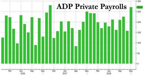 领峰-ADP就业人数