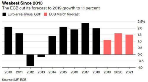 领峰-欧元区年度GDP预测图