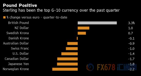 英镑一直是G-10最主要的货币
