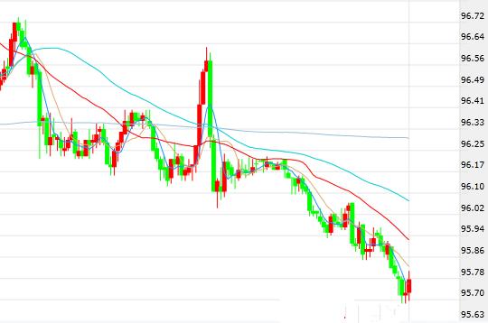 领峰-美元指数30分钟走势图