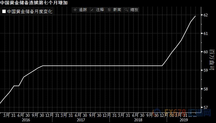 中国黄金储备月度变化走势图