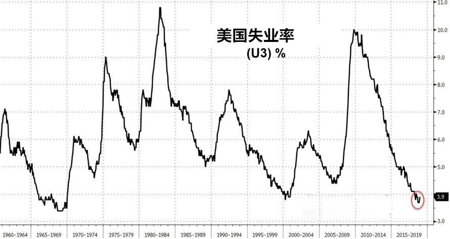 领峰-美国失业率指标