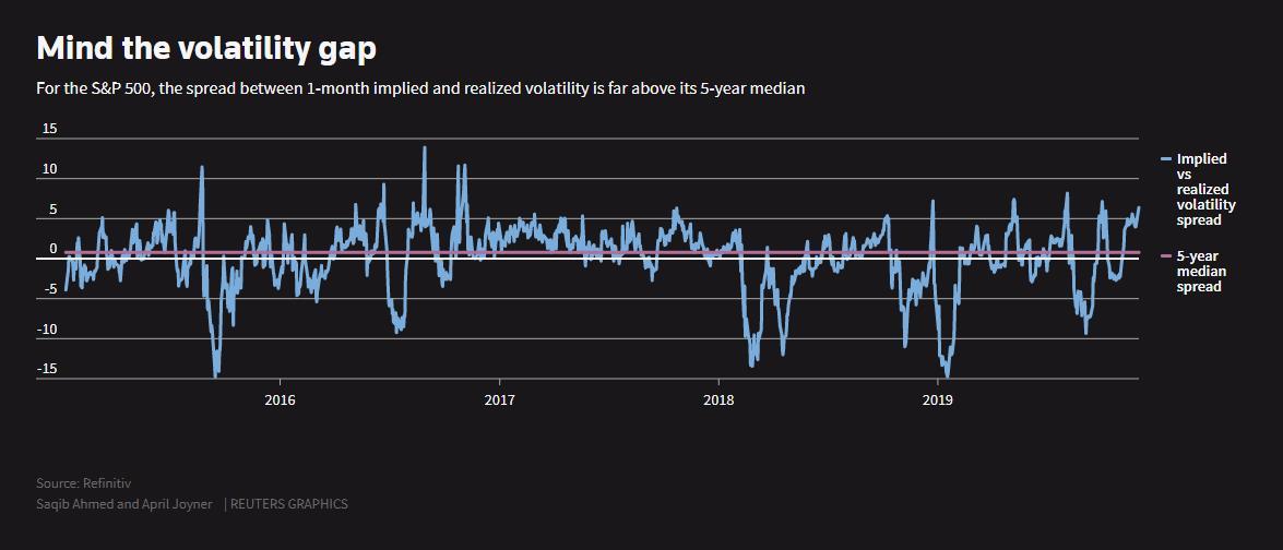 Mind the volatility gap