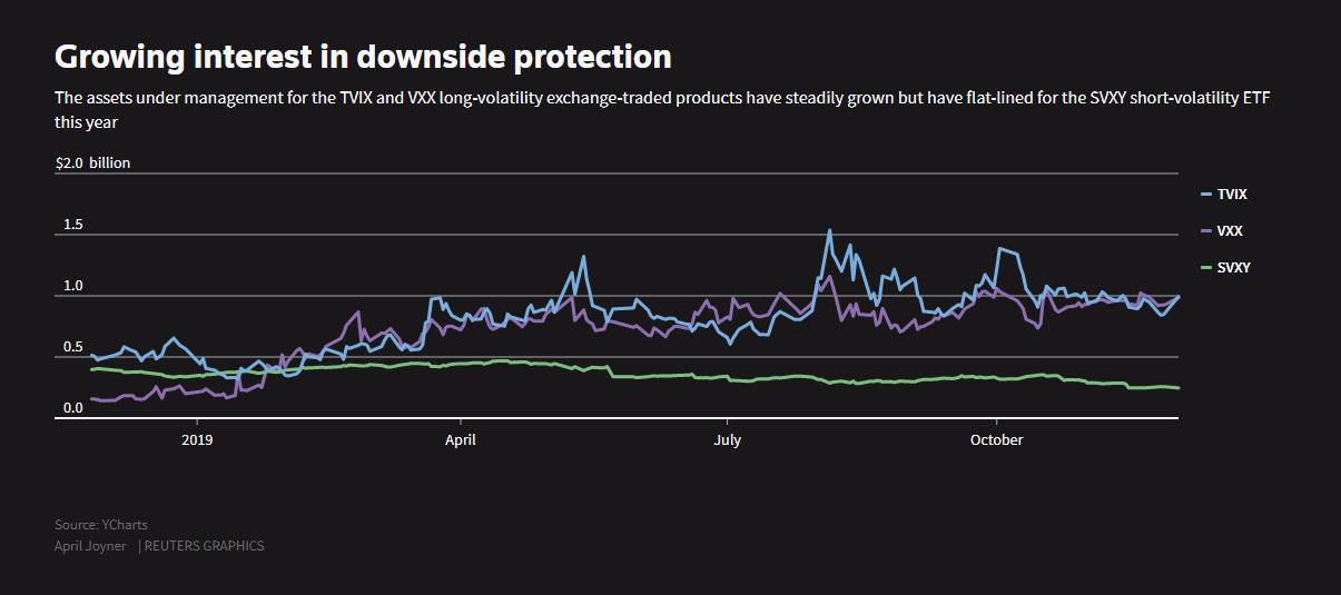 Growing interest in downside protection