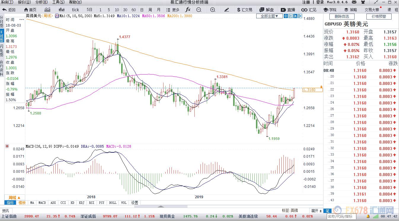 英镑兑美元周线图