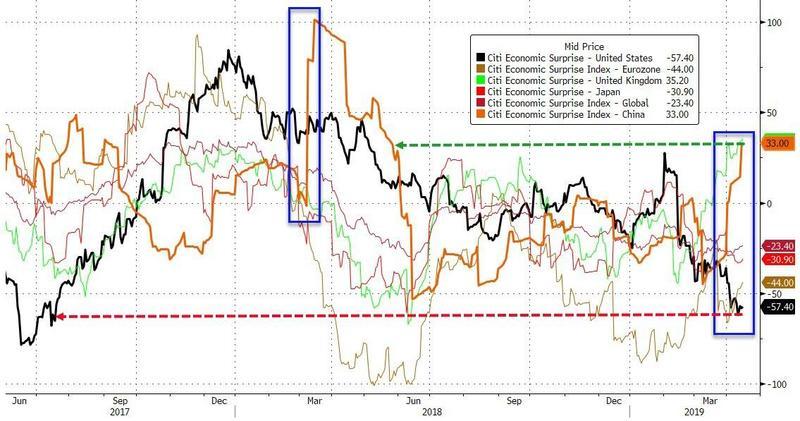 领峰-经济惊奇指数
