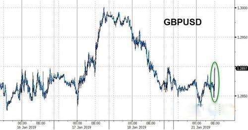 领峰外汇-英镑兑美元走势