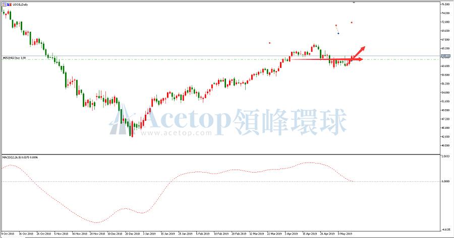 领峰环球-美元油走势图