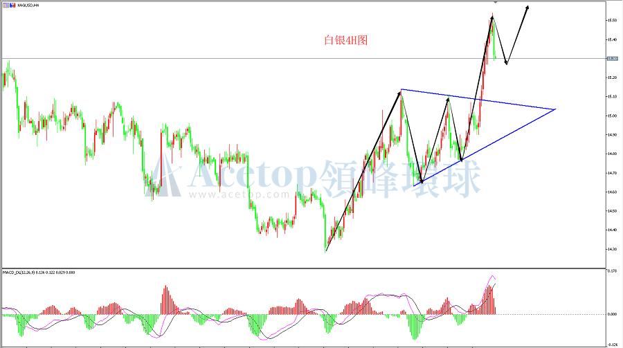 领峰环球-白银走势图
