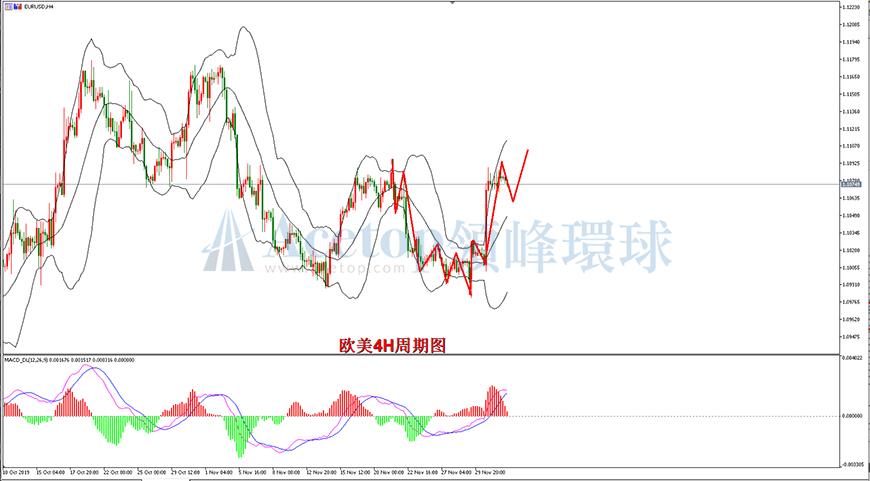 领峰环球-欧元/美元