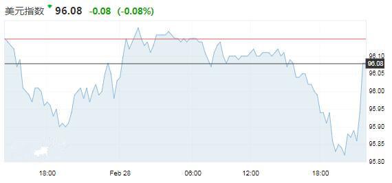 领峰-美元指数图