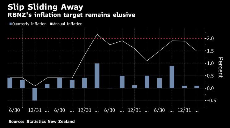 领峰-新西兰通胀表现