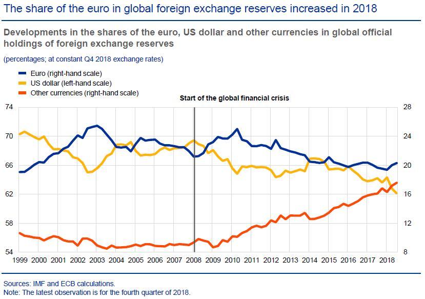2018年欧元在全球外汇储备中的份额走势图