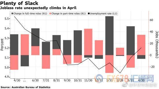 领峰-澳大利亚的4月失业率料攀升