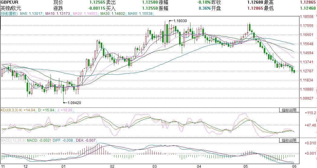 领峰-英镑兑欧元日线图