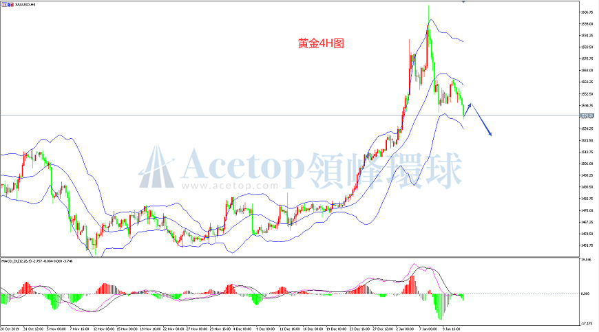 领峰环球-黄金走势图