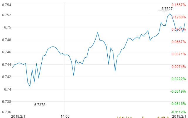 领峰-离岸美元人民币走势图