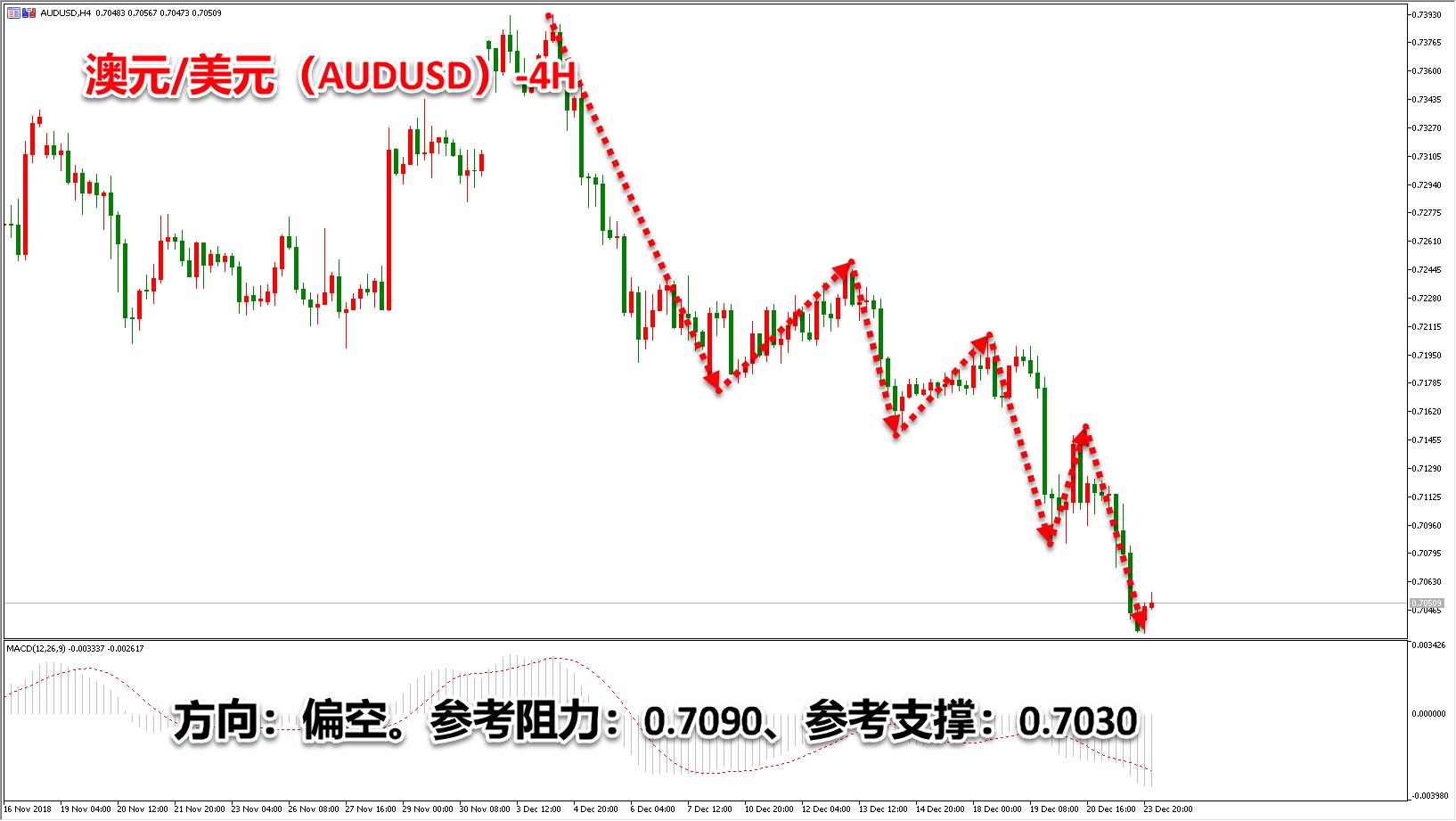 领峰环球-澳元/美元