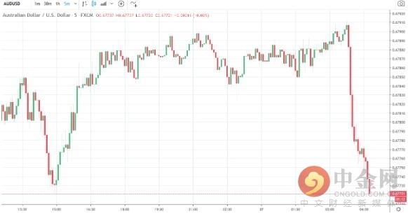 澳元兑美元日线图